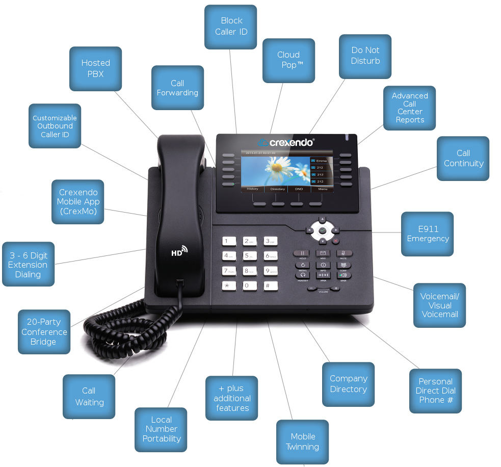 Cloud Communications Phone Features